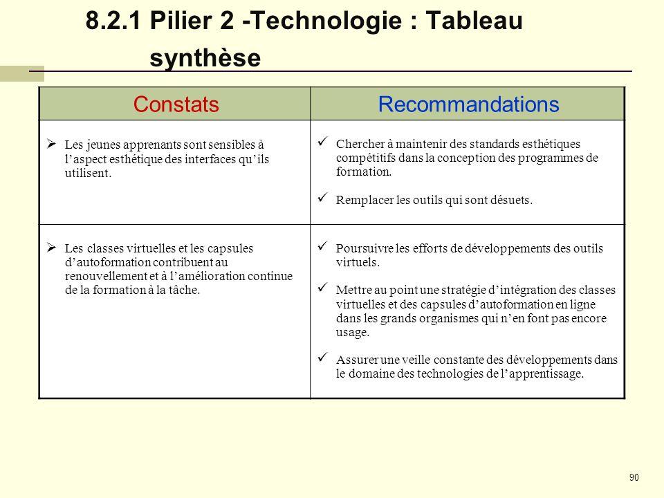8.2.1 Pilier 2 -Technologie : Tableau synthèse