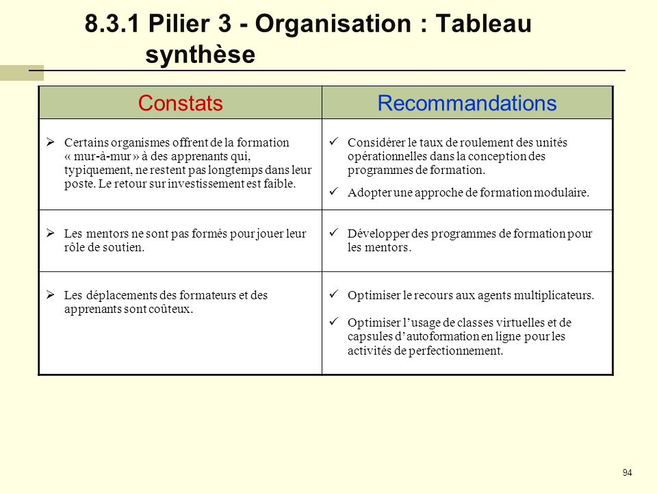 8.3.1 Pilier 3 - Organisation : Tableau synthèse