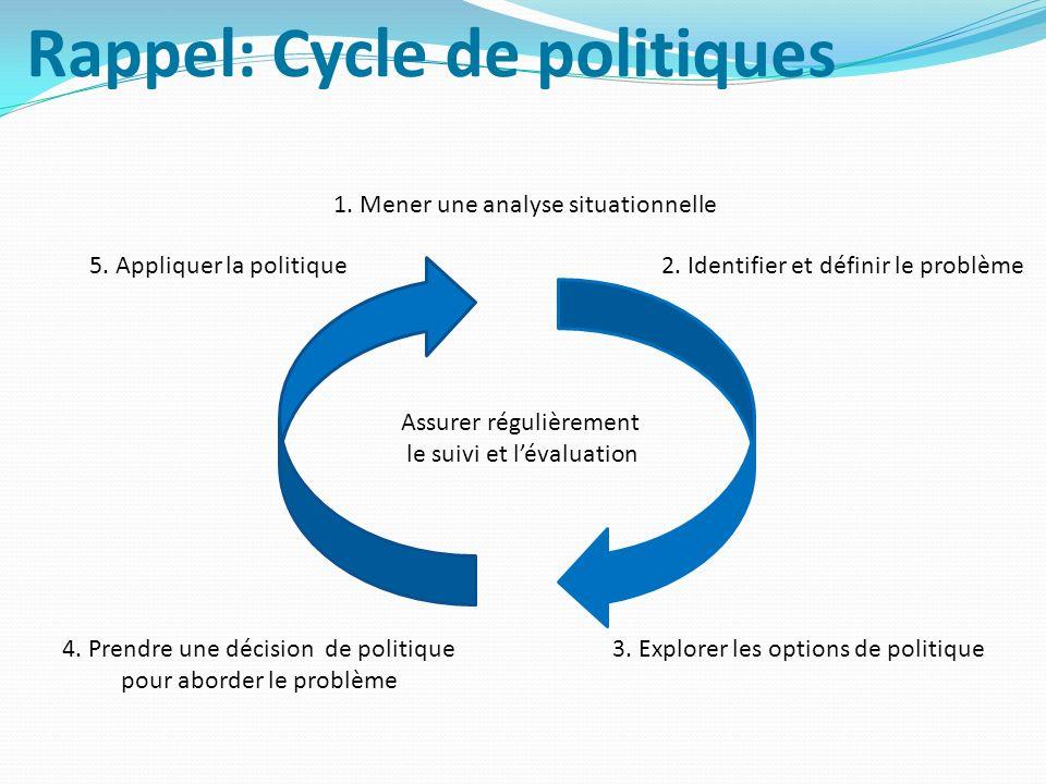 Rappel: Cycle de politiques