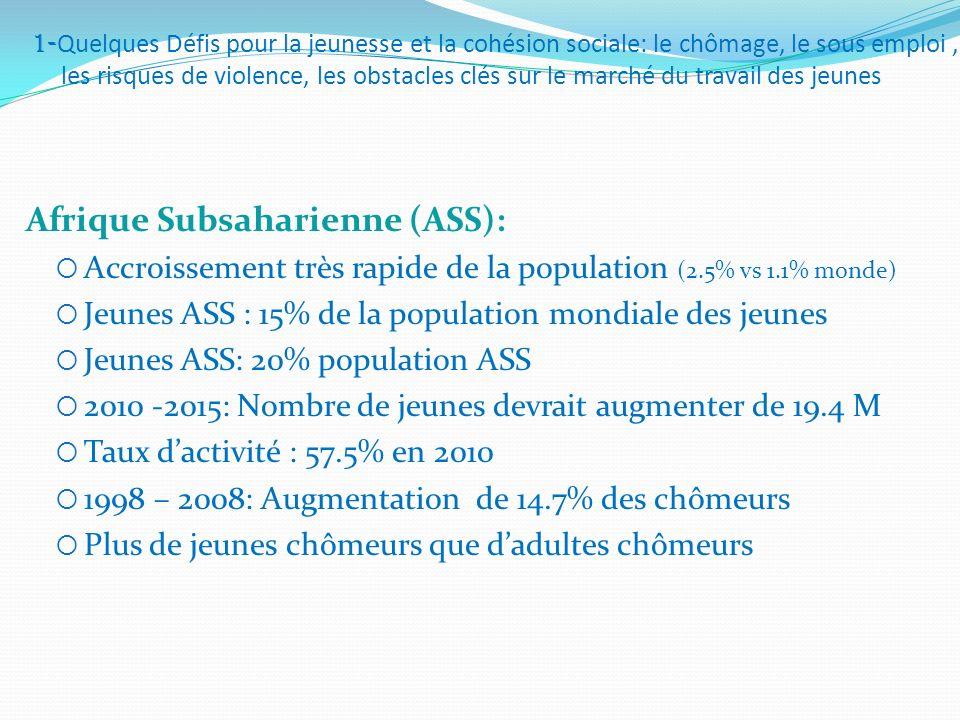 Afrique Subsaharienne (ASS):