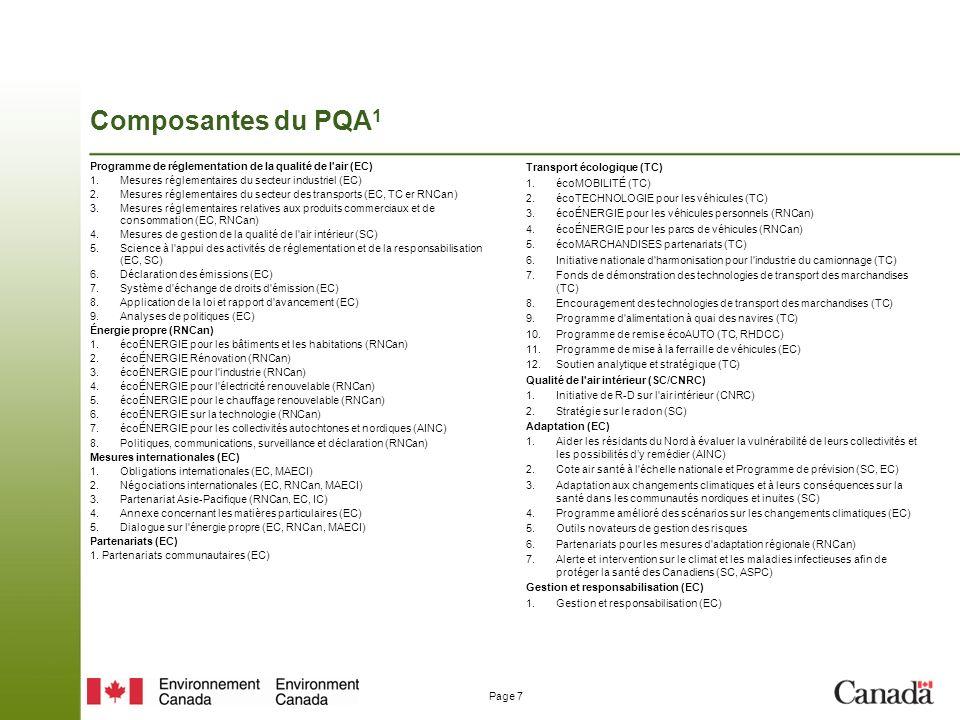 Composantes du PQA1 Programme de réglementation de la qualité de l air (EC) Mesures réglementaires du secteur industriel (EC)