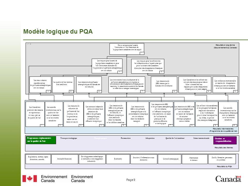 Modèle logique du PQA Programme réglementaire Gestion et