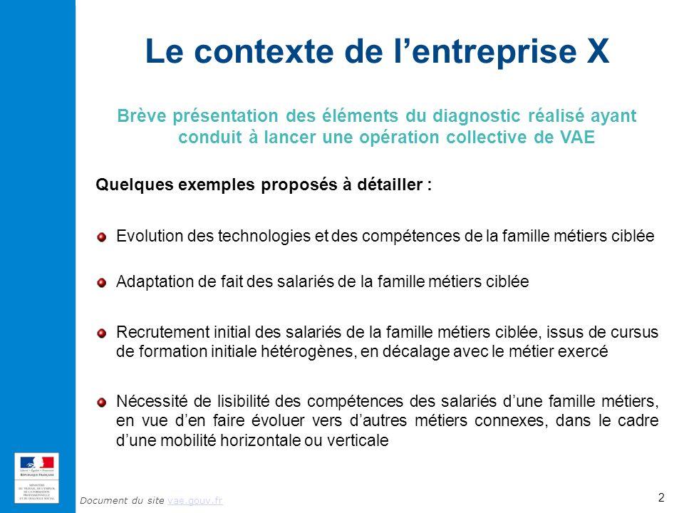 Le contexte de l'entreprise X