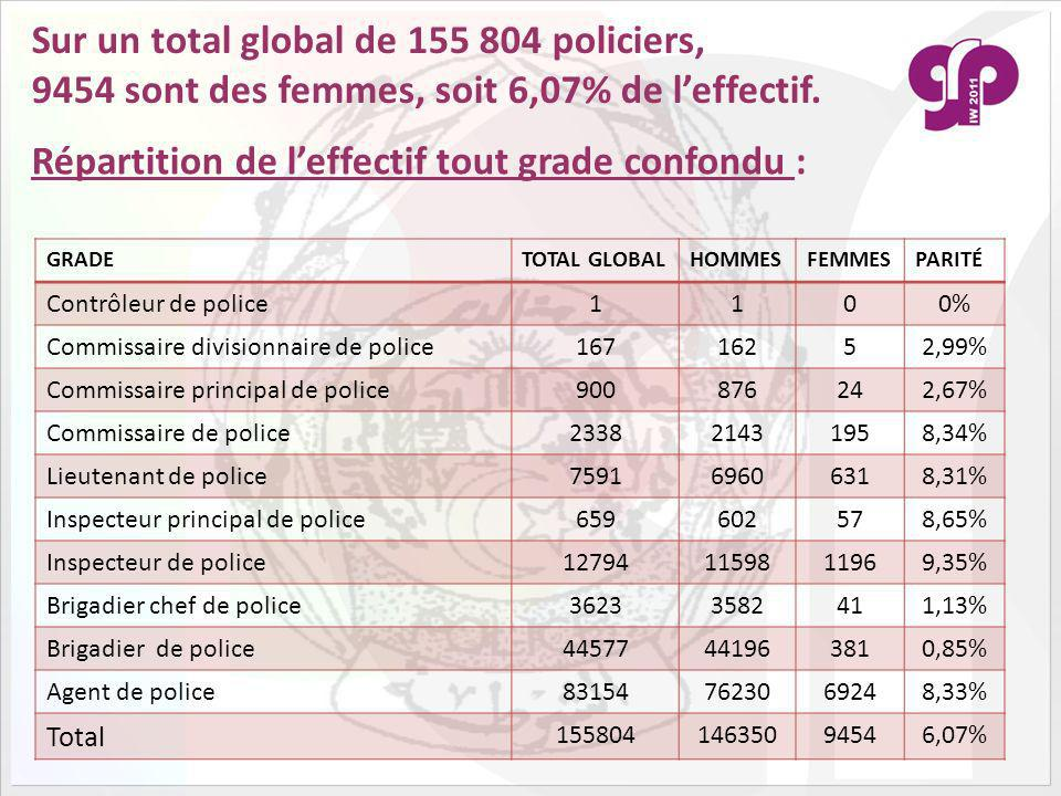 Sur un total global de 155 804 policiers,