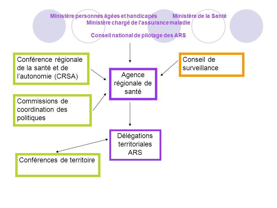 Conférence régionale de la santé et de l'autonomie (CRSA)