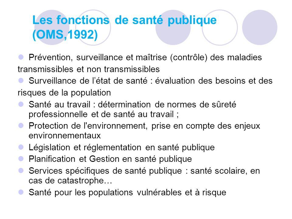 Les fonctions de santé publique (OMS,1992)