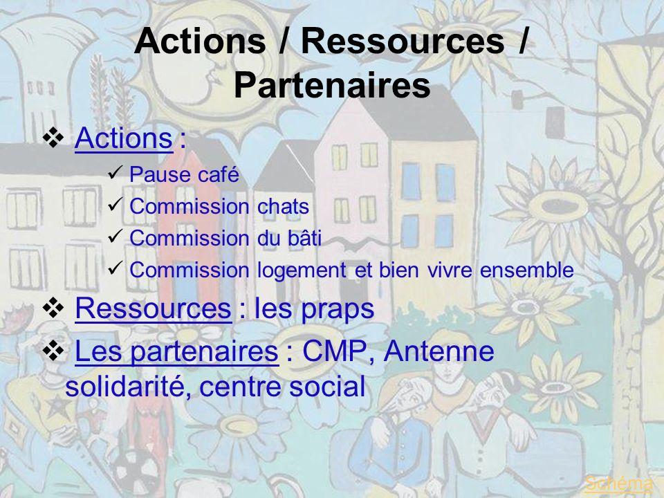 Actions / Ressources / Partenaires