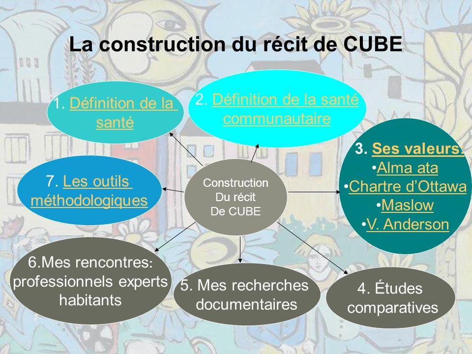 La construction du récit de CUBE