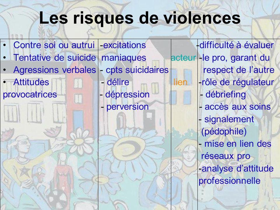 Les risques de violences