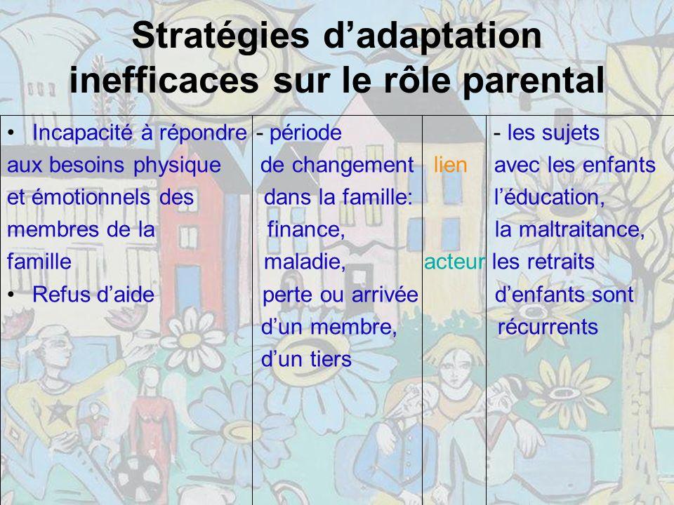 Stratégies d'adaptation inefficaces sur le rôle parental