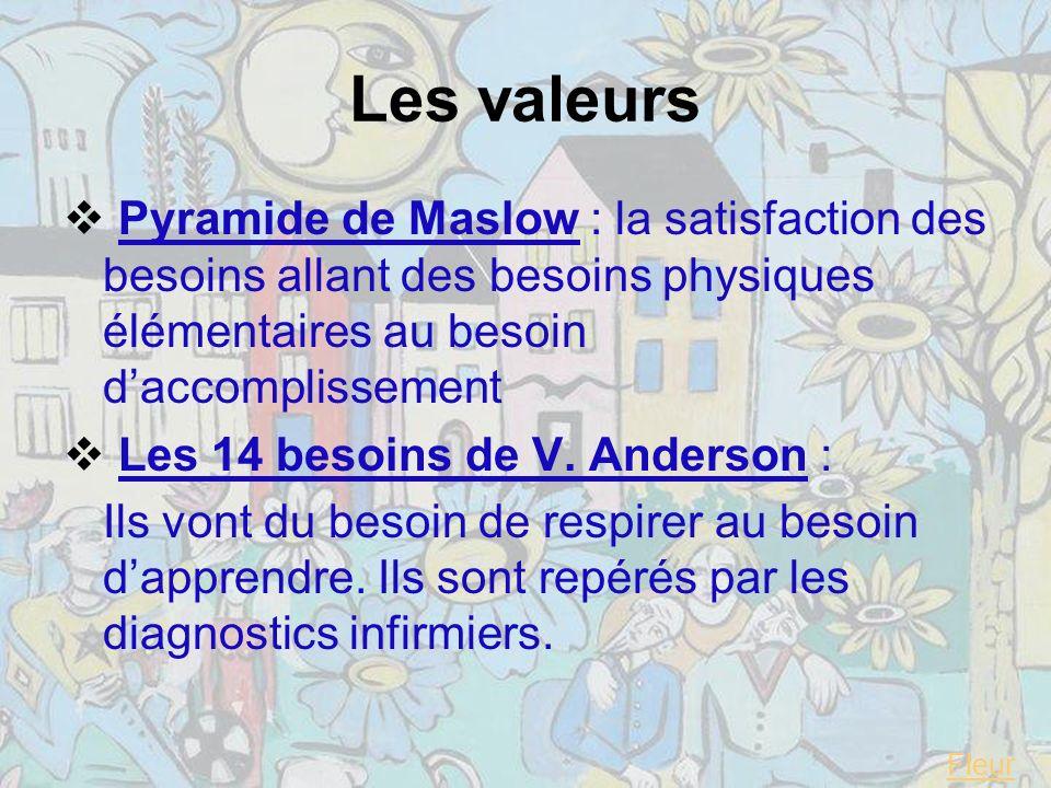 Les valeurs Pyramide de Maslow : la satisfaction des besoins allant des besoins physiques élémentaires au besoin d'accomplissement.