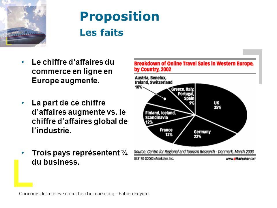 Proposition Les faits Le chiffre d'affaires du commerce en ligne en Europe augmente.
