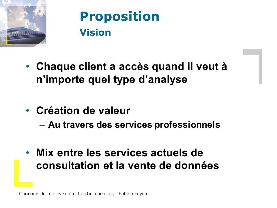 Proposition Vision Chaque client a accès quand il veut à n'importe quel type d'analyse. Création de valeur.