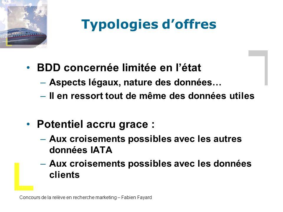 Typologies d'offres BDD concernée limitée en l'état