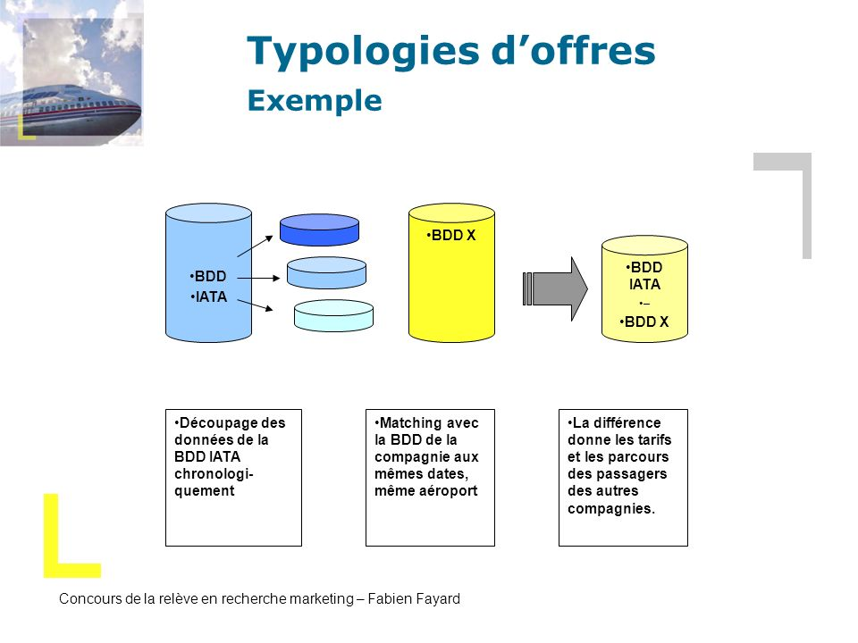 Typologies d'offres Exemple