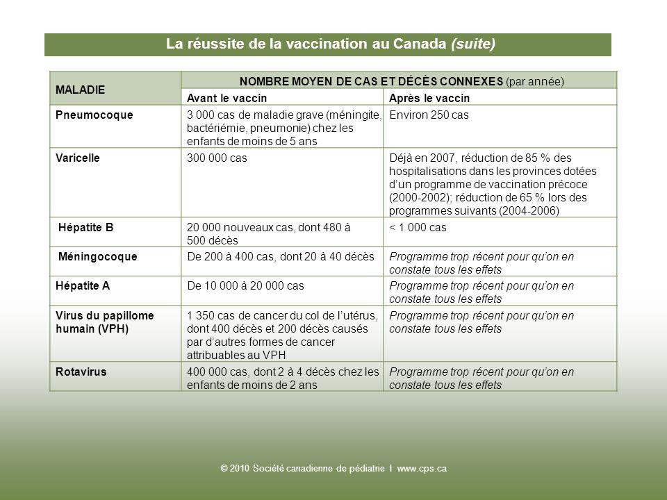 La réussite de la vaccination au Canada (suite)