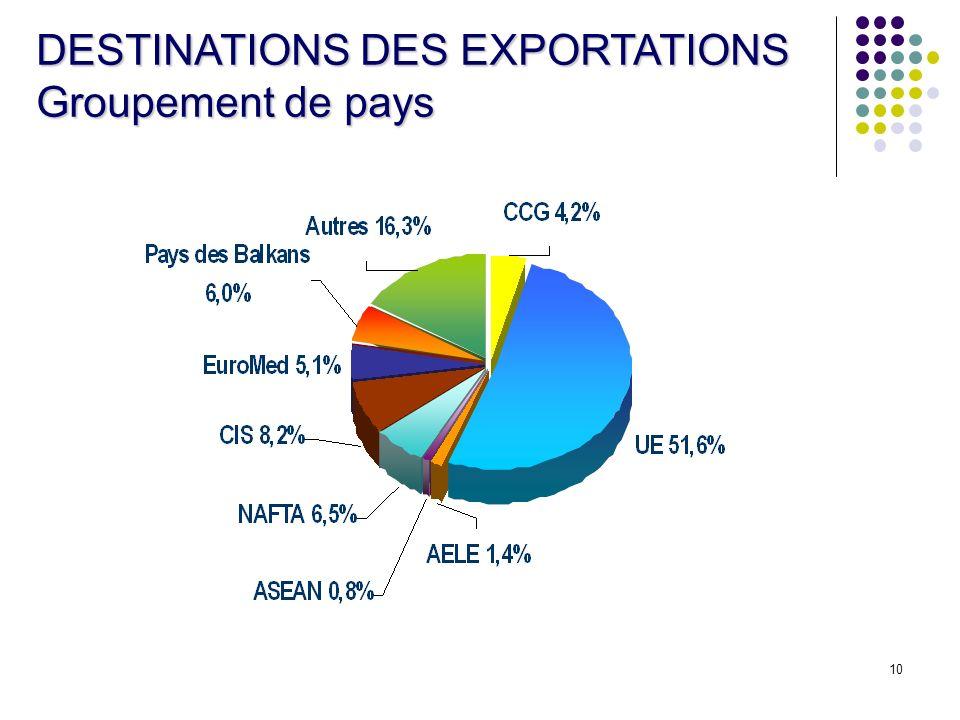 DESTINATIONS DES EXPORTATIONS Groupement de pays