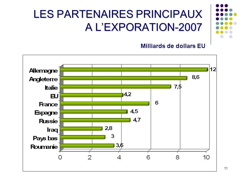 LES PARTENAIRES PRINCIPAUX A L'EXPORATION-2007
