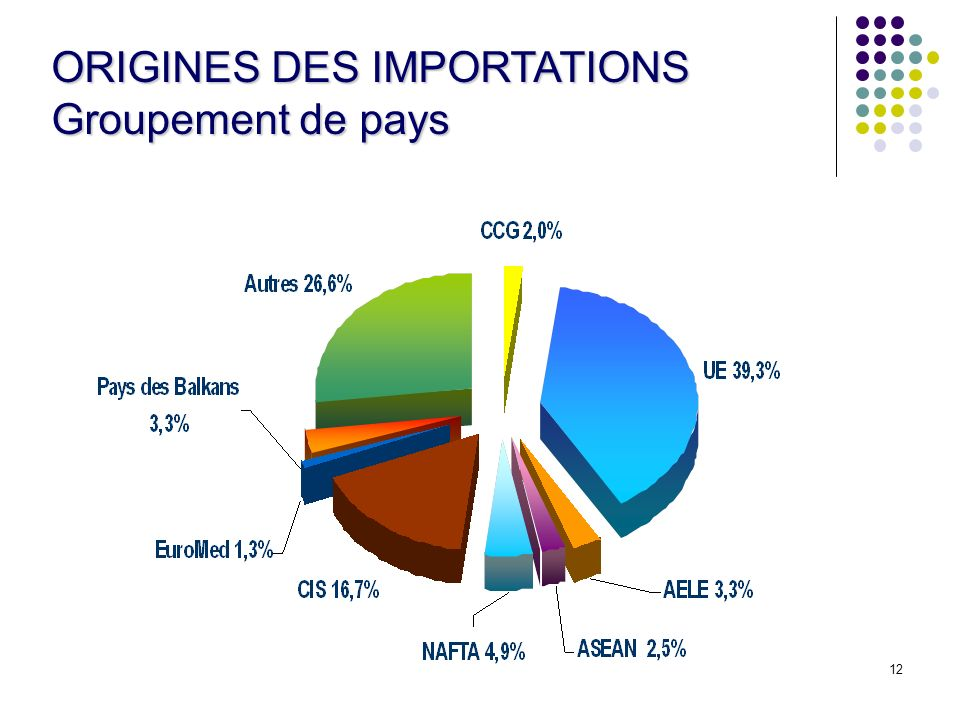 ORIGINES DES IMPORTATIONS Groupement de pays