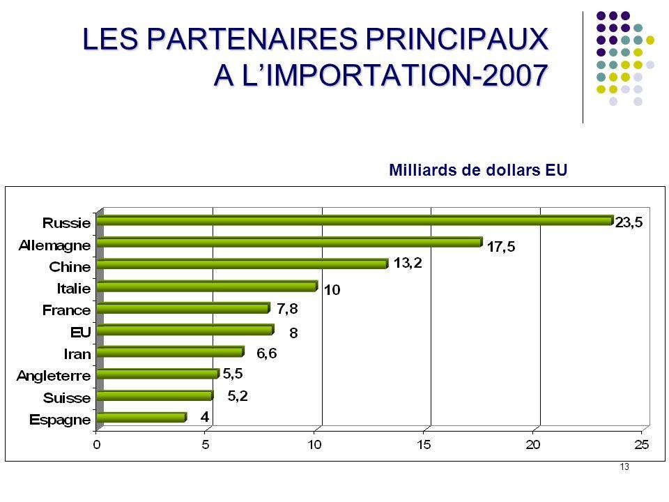 LES PARTENAIRES PRINCIPAUX A L'IMPORTATION-2007