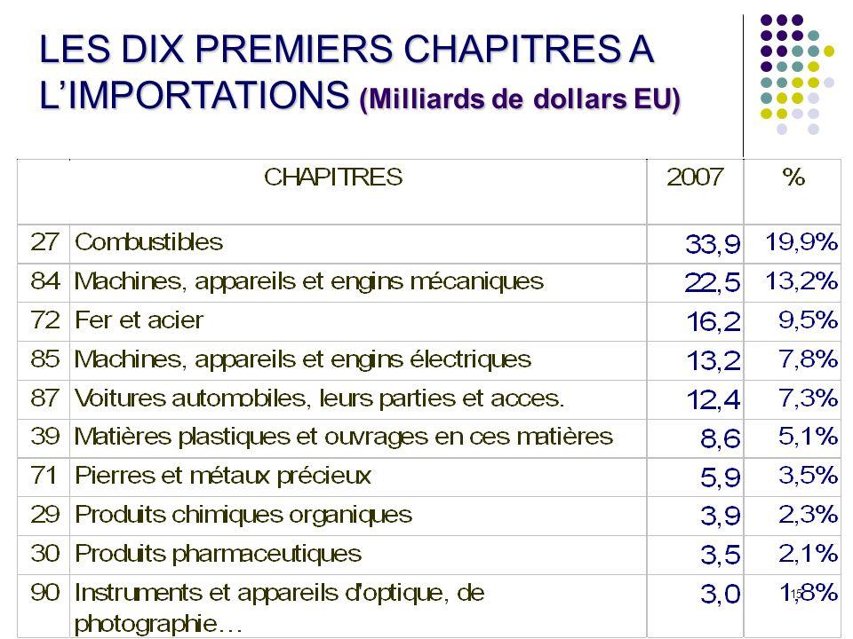 LES DIX PREMIERS CHAPITRES A L'IMPORTATIONS (Milliards de dollars EU)