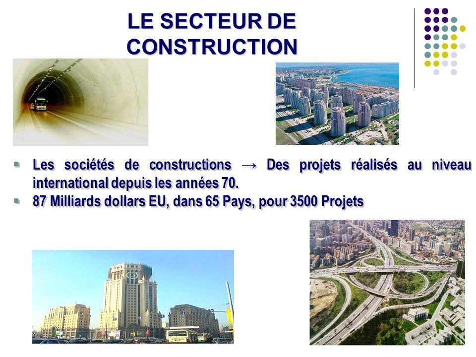 LE SECTEUR DE CONSTRUCTION