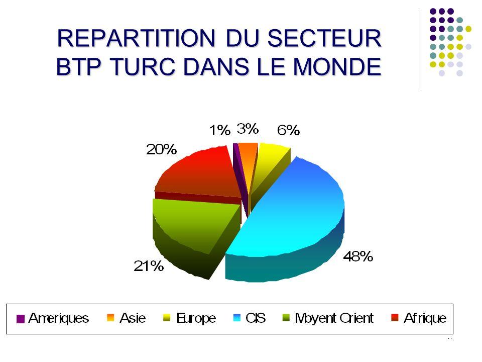 REPARTITION DU SECTEUR BTP TURC DANS LE MONDE