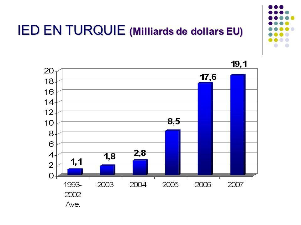 IED EN TURQUIE (Milliards de dollars EU)
