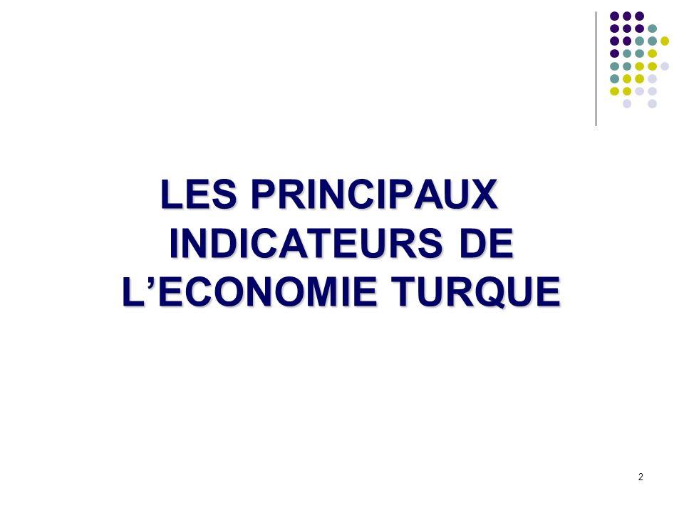 LES PRINCIPAUX INDICATEURS DE L'ECONOMIE TURQUE