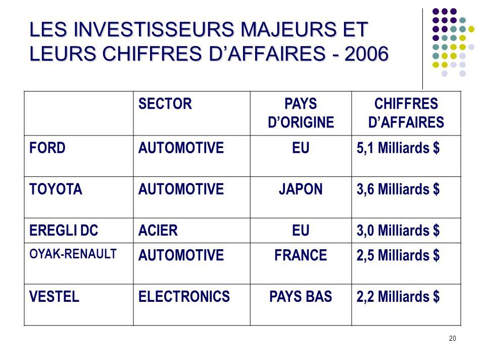 LES INVESTISSEURS MAJEURS ET LEURS CHIFFRES D'AFFAIRES - 2006
