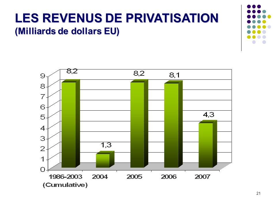 LES REVENUS DE PRIVATISATION (Milliards de dollars EU)