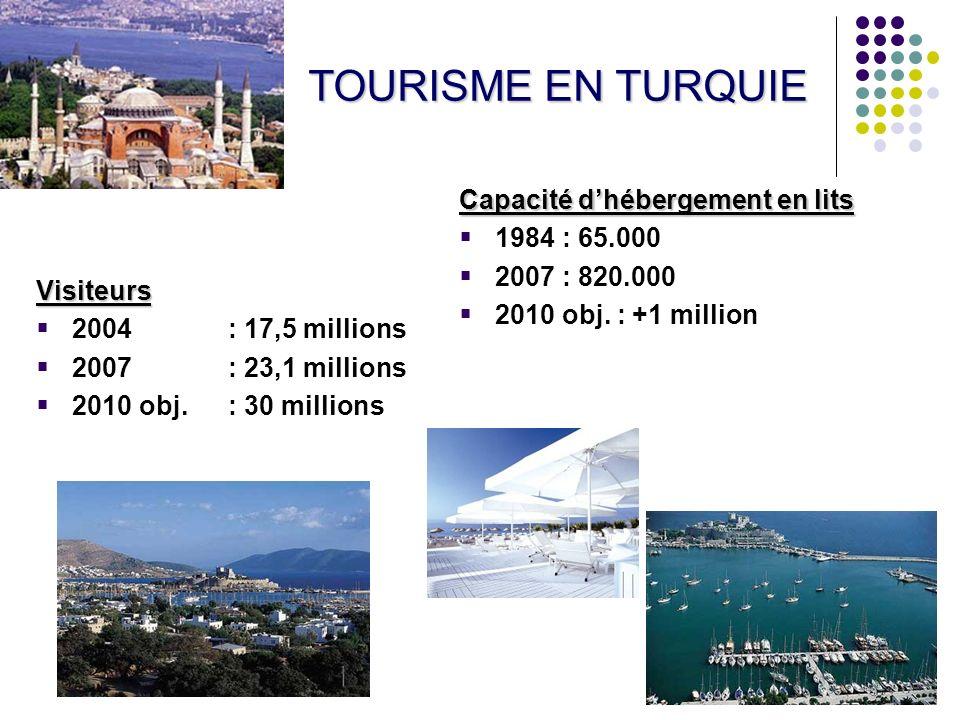 TOURISME EN TURQUIE Capacité d'hébergement en lits 1984 : 65.000