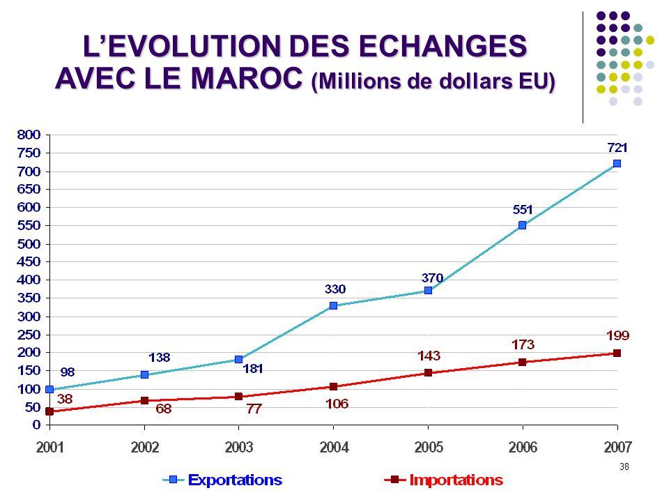L'EVOLUTION DES ECHANGES AVEC LE MAROC (Millions de dollars EU)
