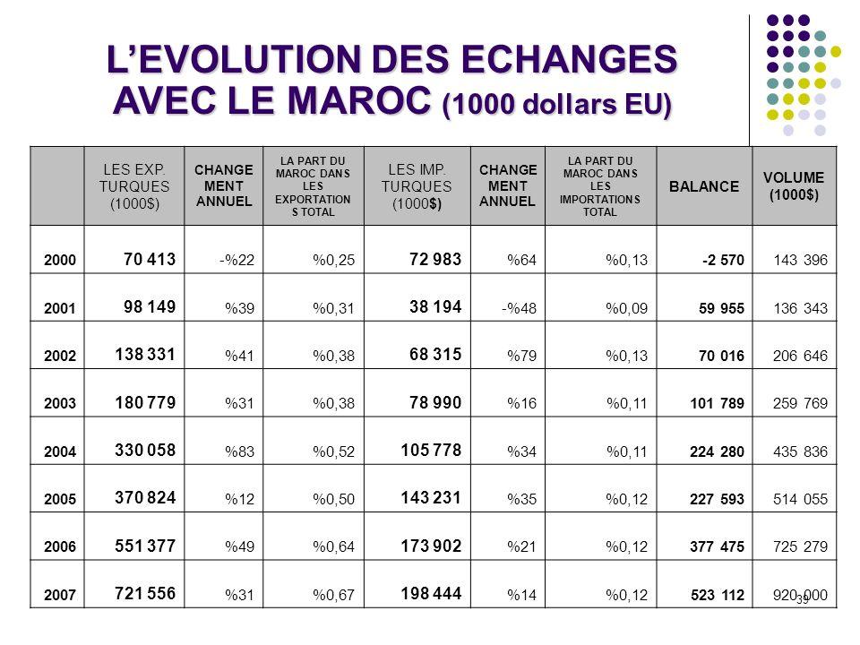 L'EVOLUTION DES ECHANGES AVEC LE MAROC (1000 dollars EU)