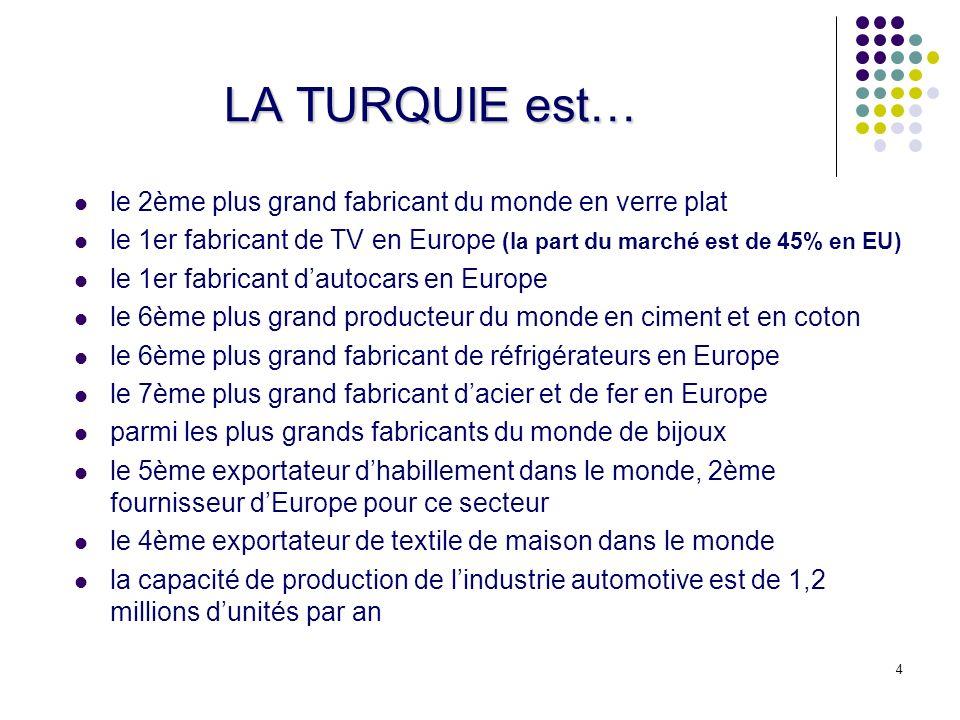 LA TURQUIE est… le 2ème plus grand fabricant du monde en verre plat