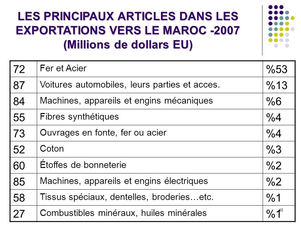 LES PRINCIPAUX ARTICLES DANS LES EXPORTATIONS VERS LE MAROC -2007 (Millions de dollars EU)