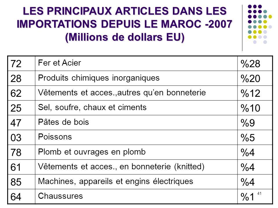 LES PRINCIPAUX ARTICLES DANS LES IMPORTATIONS DEPUIS LE MAROC -2007 (Millions de dollars EU)