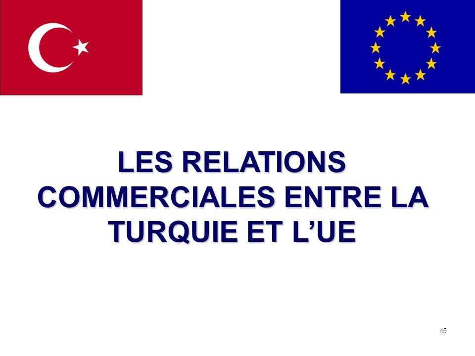 LES RELATIONS COMMERCIALES ENTRE LA TURQUIE ET L'UE
