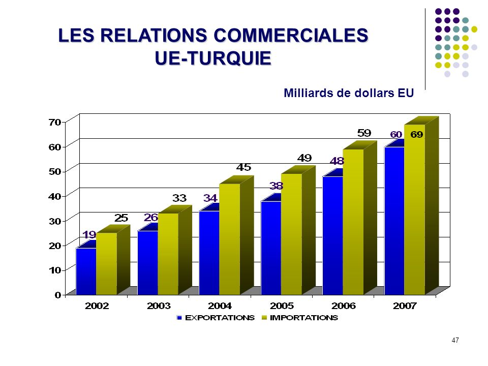 LES RELATIONS COMMERCIALES