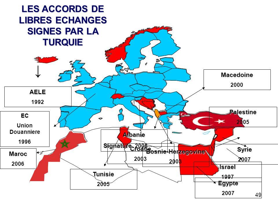 LES ACCORDS DE LIBRES ECHANGES SIGNES PAR LA TURQUIE