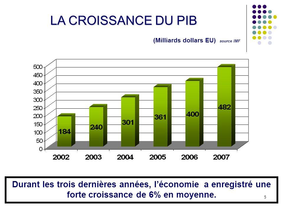 LA CROISSANCE DU PIB (Milliards dollars EU) source IMF.