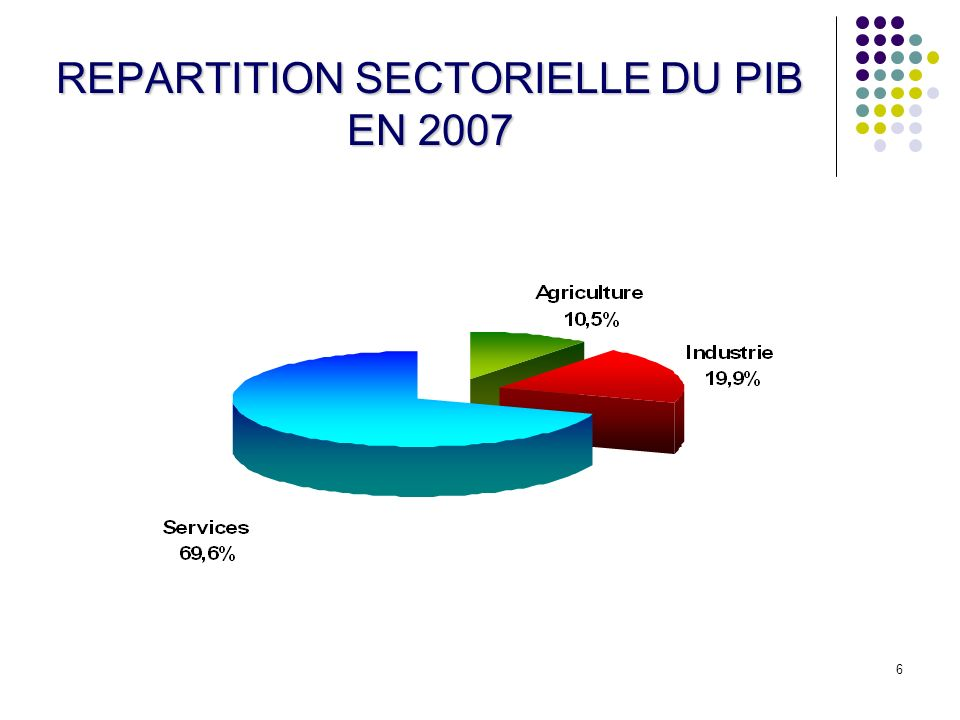REPARTITION SECTORIELLE DU PIB EN 2007