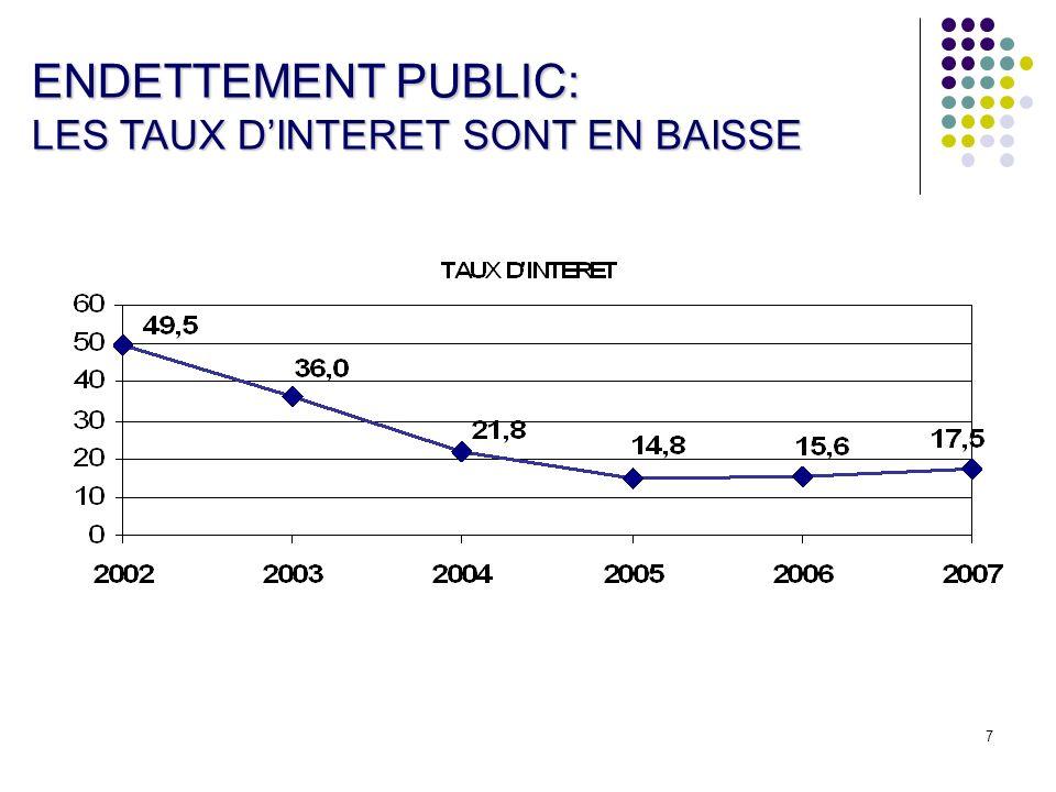 ENDETTEMENT PUBLIC: LES TAUX D'INTERET SONT EN BAISSE