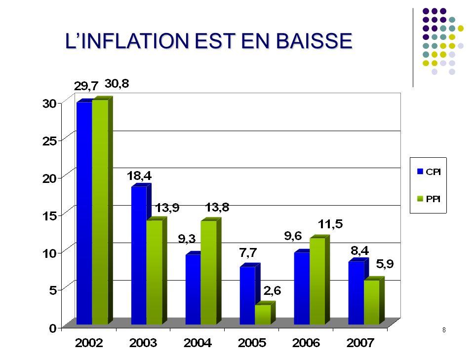 L'INFLATION EST EN BAISSE