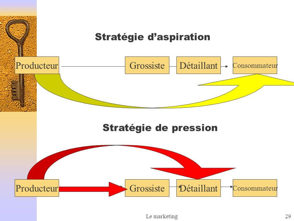 Stratégie d'aspiration