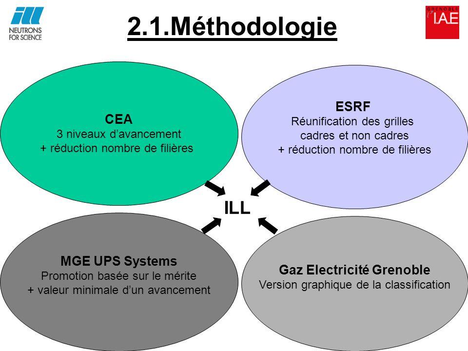 Gaz Electricité Grenoble