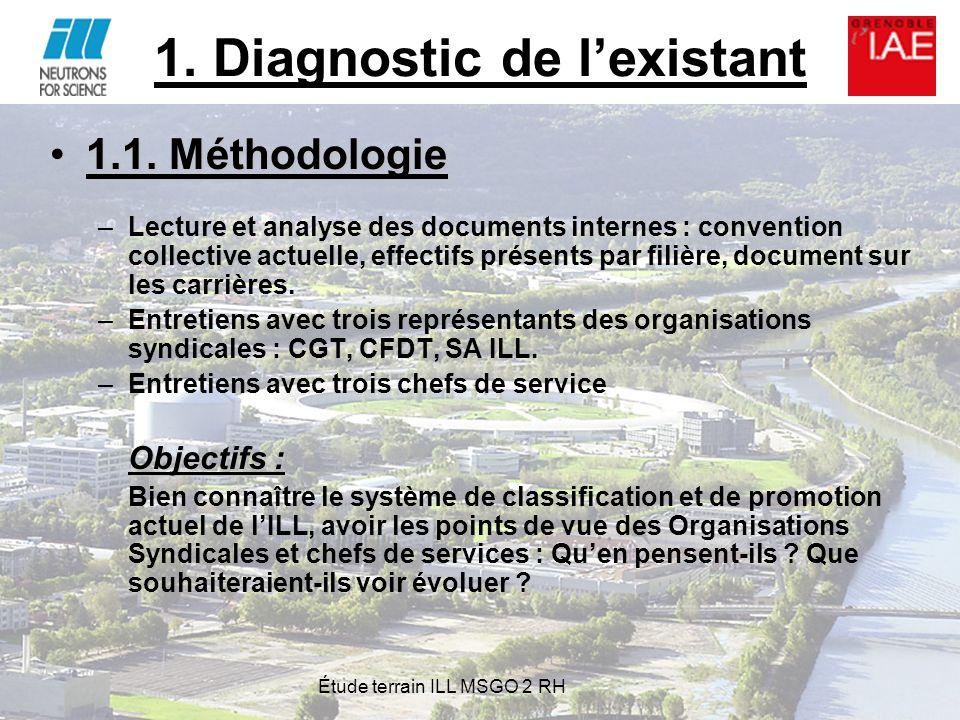 1. Diagnostic de l'existant