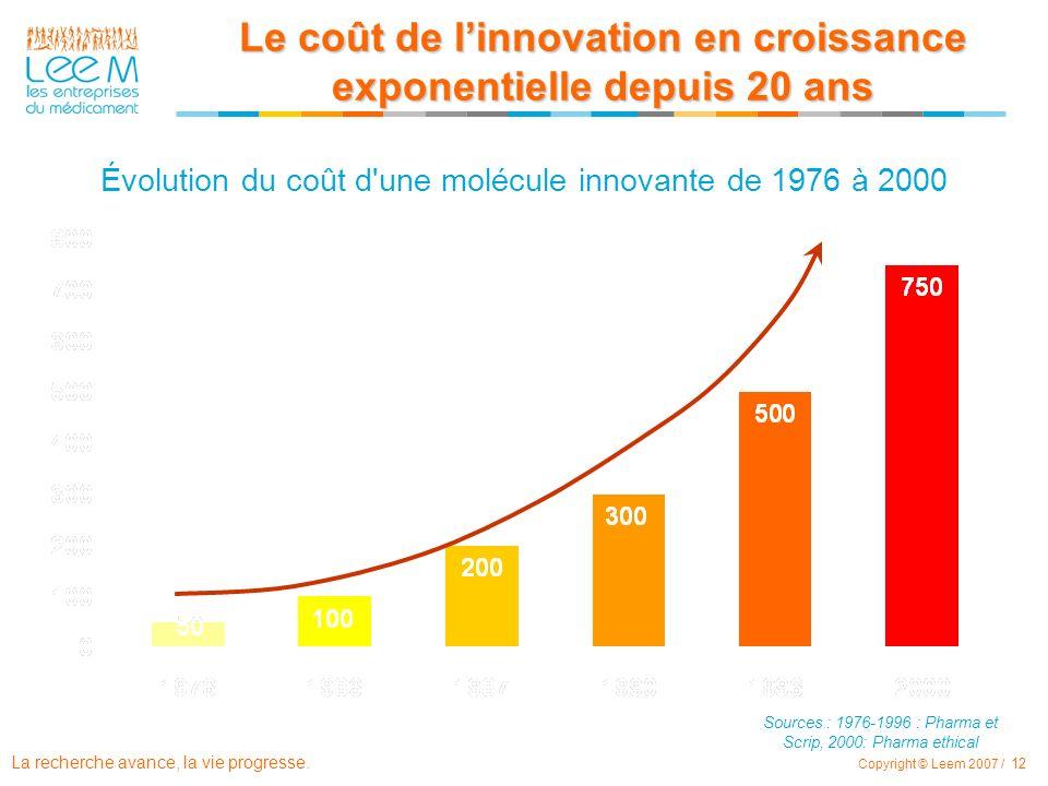 Le coût de l'innovation en croissance exponentielle depuis 20 ans