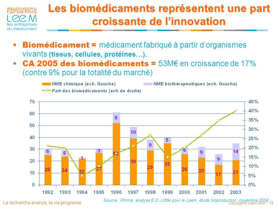 Les biomédicaments représentent une part croissante de l'innovation