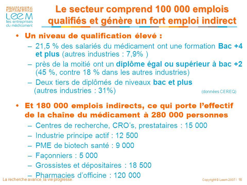Le secteur comprend 100 000 emplois qualifiés et génère un fort emploi indirect